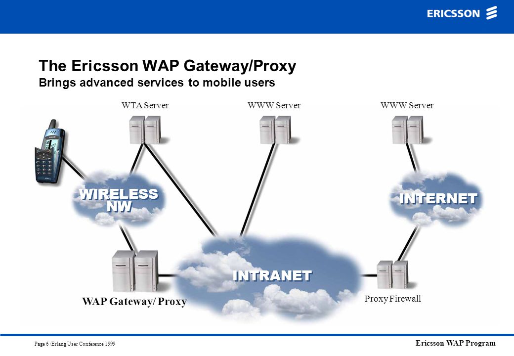 Ericsson WAP Program Page 6 /Erlang User Conference 1999 The Ericsson WAP Gateway/Proxy Brings advanced services to mobile users WIRELESS NW INTRANET