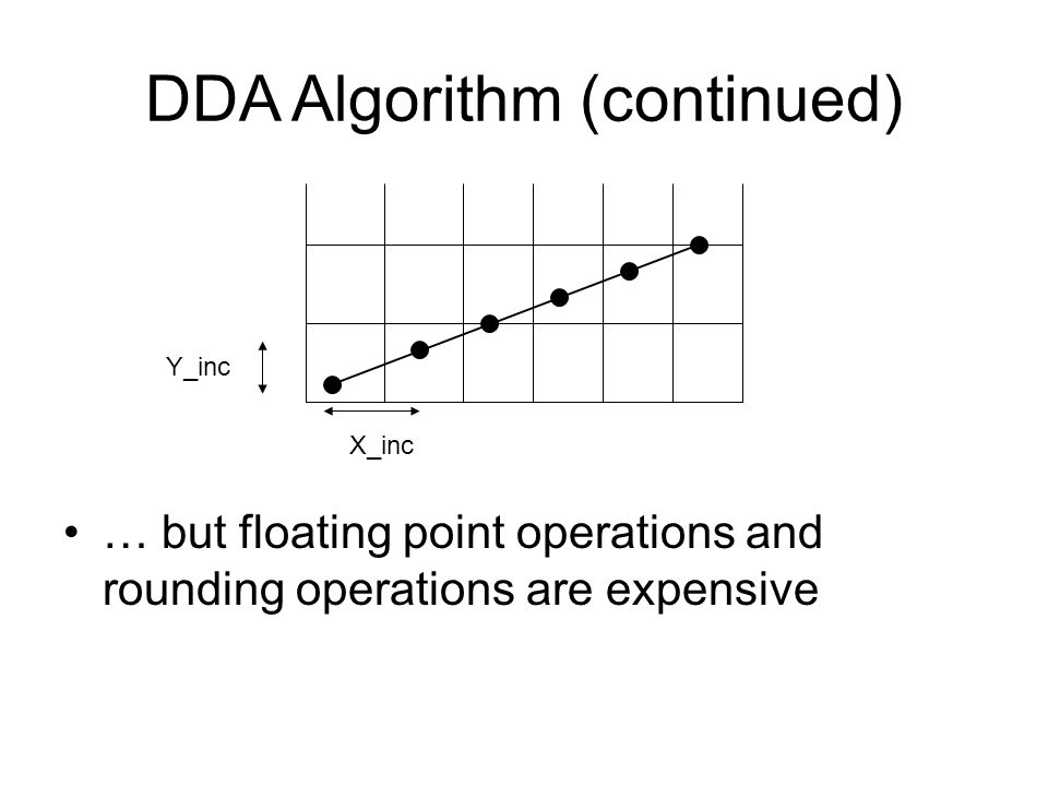 DDA Algorithm (continued) … but floating point operations and rounding operations are expensive Y_inc X_inc