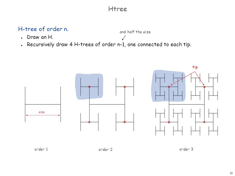 10 Htree H-tree of order n. n Draw an H. n Recursively draw 4 H-trees of order n-1, one connected to each tip. and half the size order 1 order 2 order