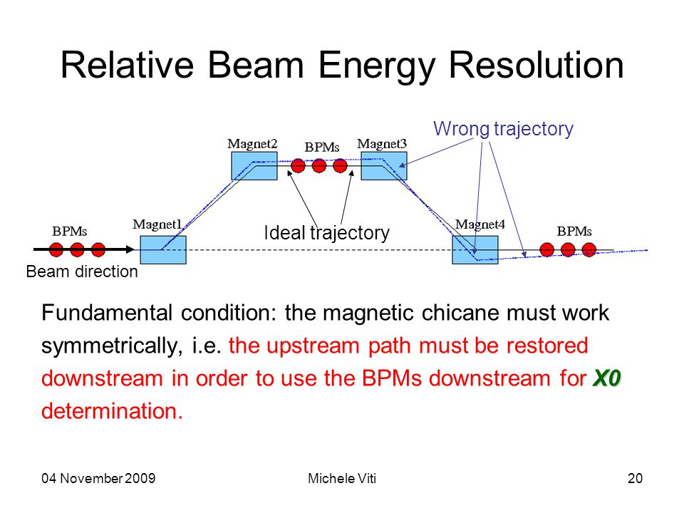 04 November 2009Michele Viti20 Relative Beam Energy Resolution Fundamental condition: the magnetic chicane must work symmetrically, i.e.