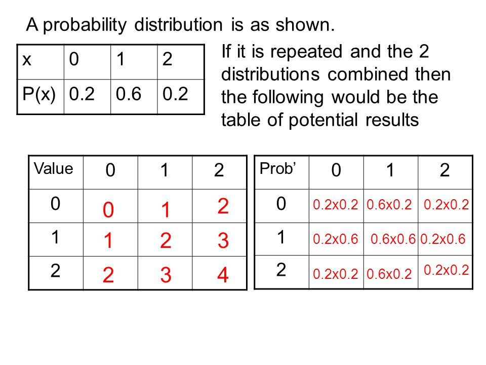 x012 P(x)0.20.60.2 A probability distribution is as shown. If it is repeated and the 2 distributions combined then the following would be the table of