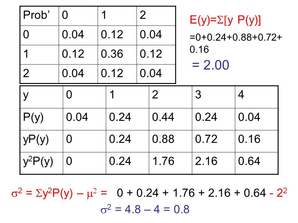 Prob'012 00.040.120.04 10.120.360.12 20.040.120.04 y01234 P(y)0.040.240.440.240.04 yP(y)00.240.880.720.16 y 2 P(y)00.241.762.160.64 E(y)=  y P(y)] =0+0.24+0.88+0.72+ 0.16 = 2.00  2 =  y 2 P(y) –   = 0 + 0.24 + 1.76 + 2.16 + 0.64 - 2 2  2 = 4.8 – 4 = 0.8