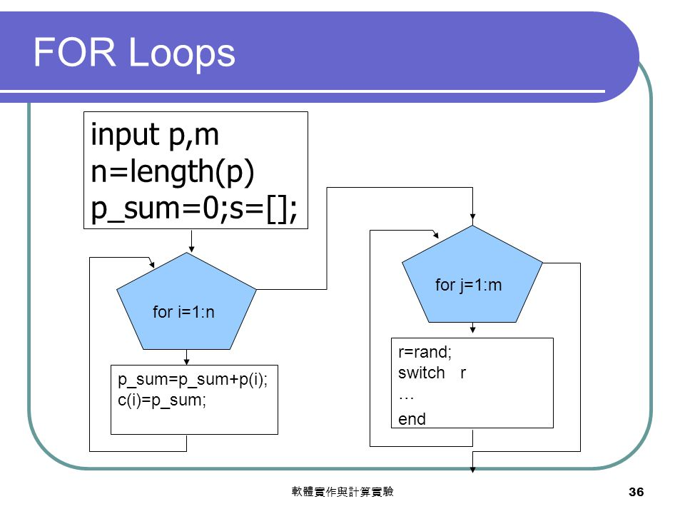 軟體實作與計算實驗 36 FOR Loops r=rand; switch r … end input p,m n=length(p) p_sum=0;s=[]; for i=1:n for j=1:m p_sum=p_sum+p(i); c(i)=p_sum;