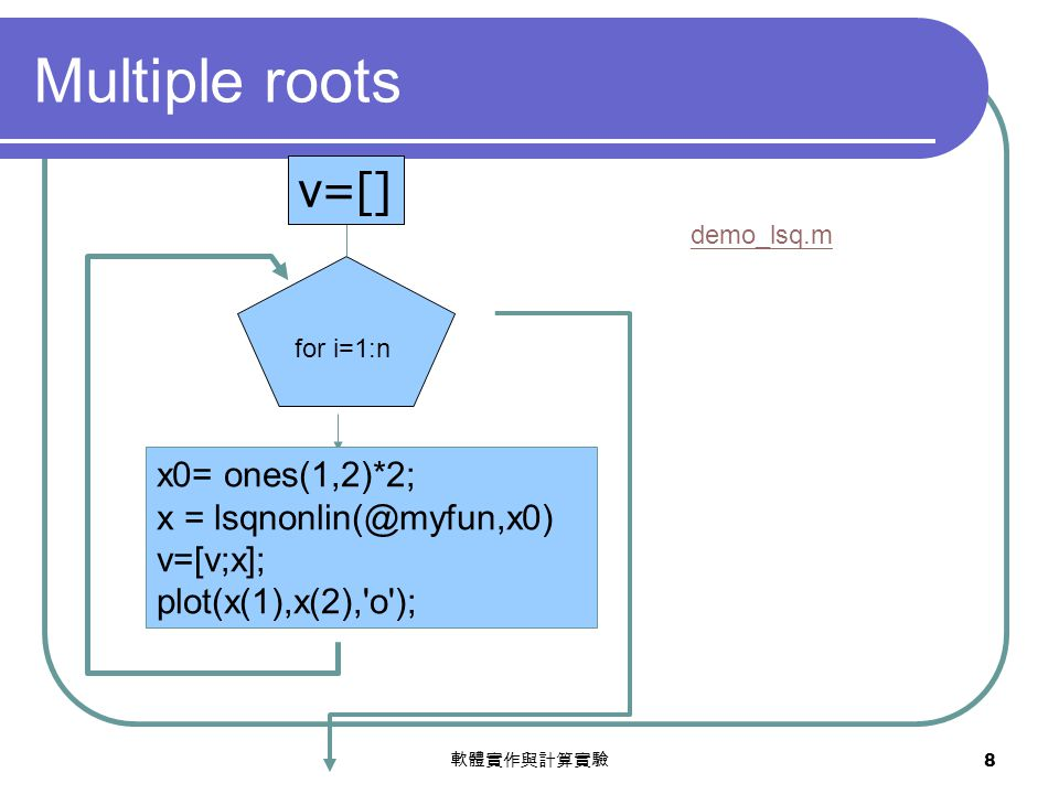 軟體實作與計算實驗 8 Multiple roots x0= ones(1,2)*2; x = lsqnonlin(@myfun,x0) v=[v;x]; plot(x(1),x(2),'o'); v=[] for i=1:n demo_lsq.m