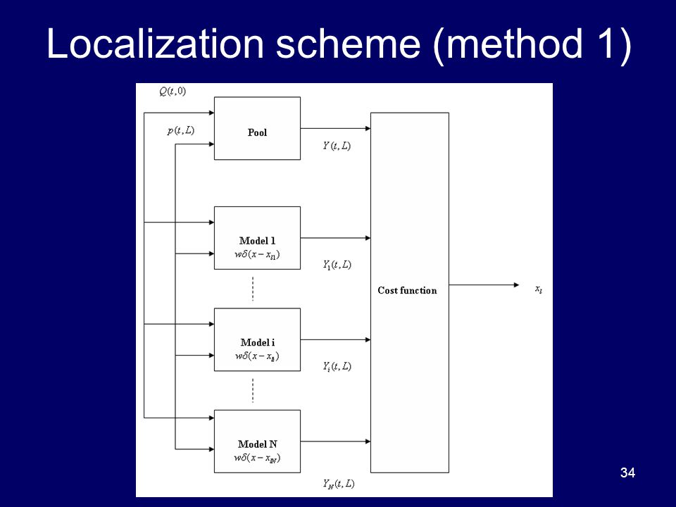 34 Localization scheme (method 1)
