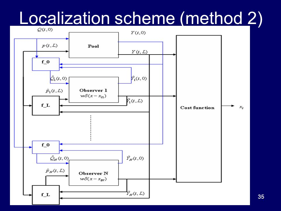35 Localization scheme (method 2)
