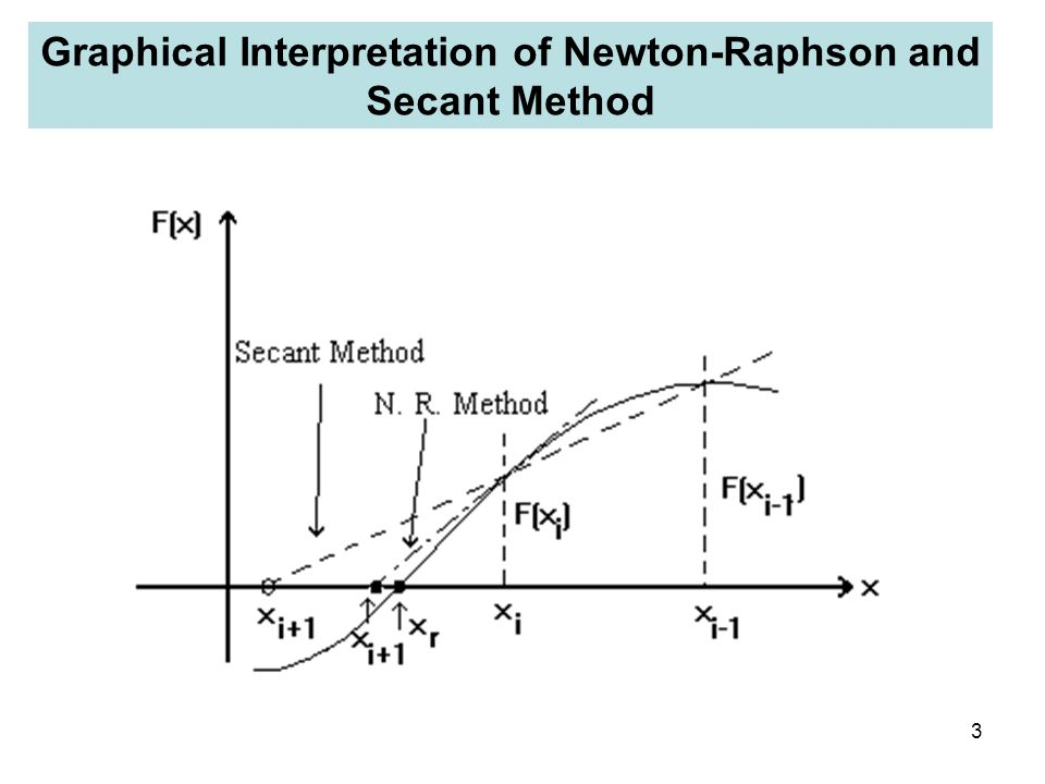 3 Graphical Interpretation of Newton-Raphson and Secant Method