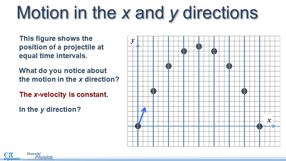 Motion in the x and y directions This figure shows the position of a projectile at equal time intervals.