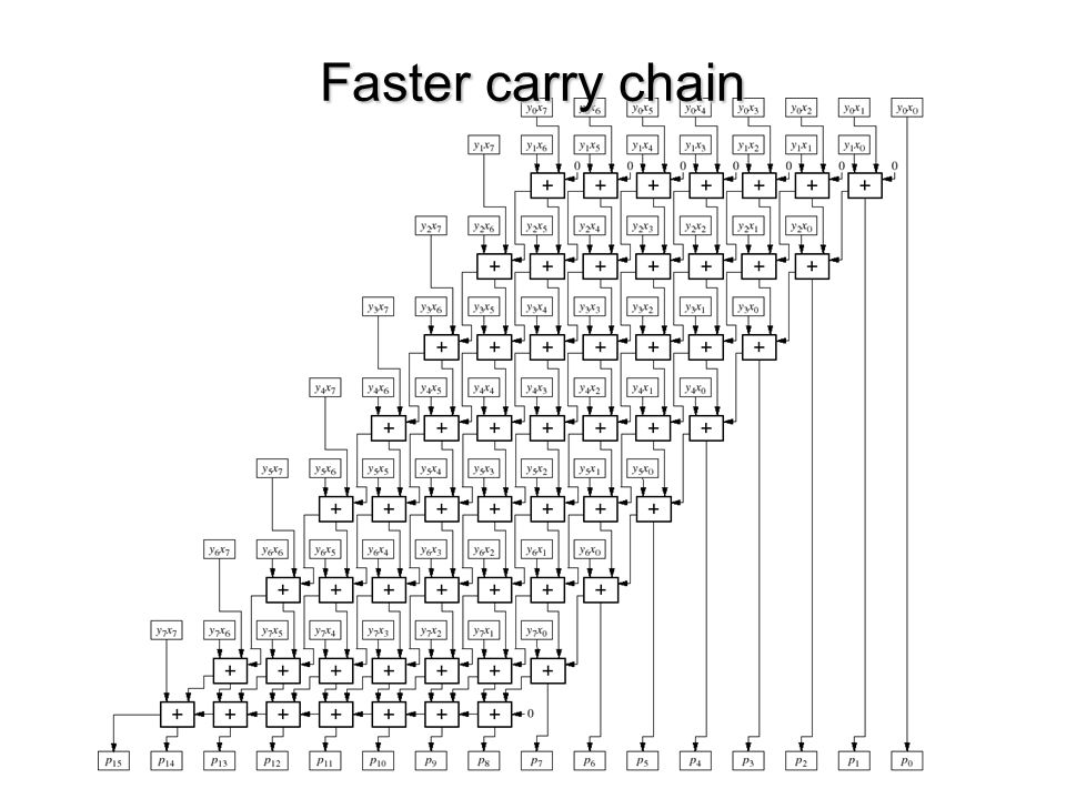 Faster carry chain