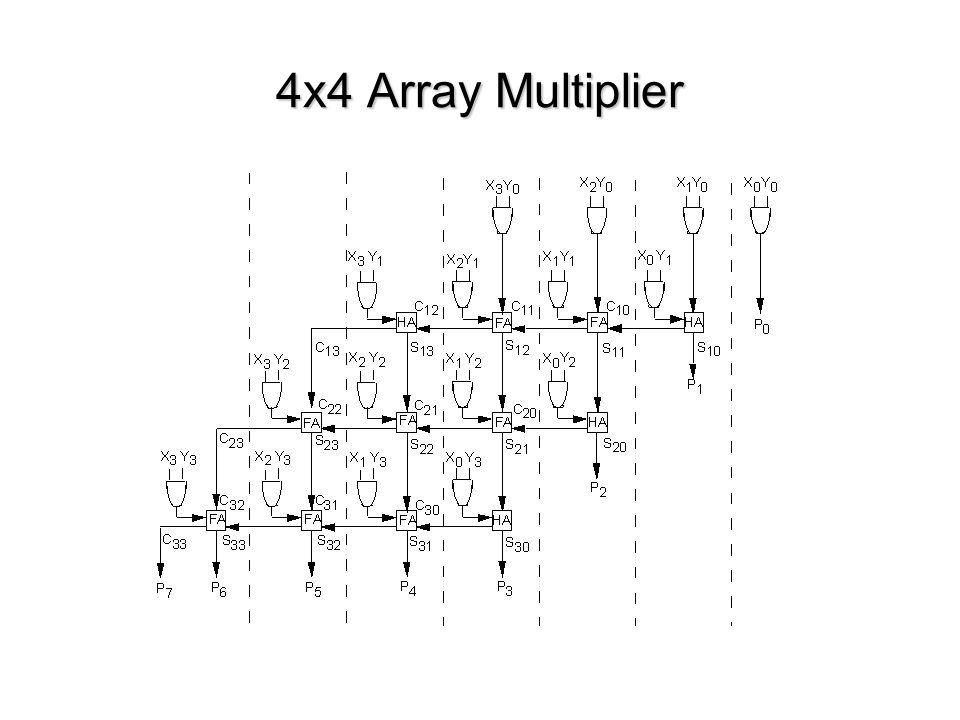 4x4 Array Multiplier