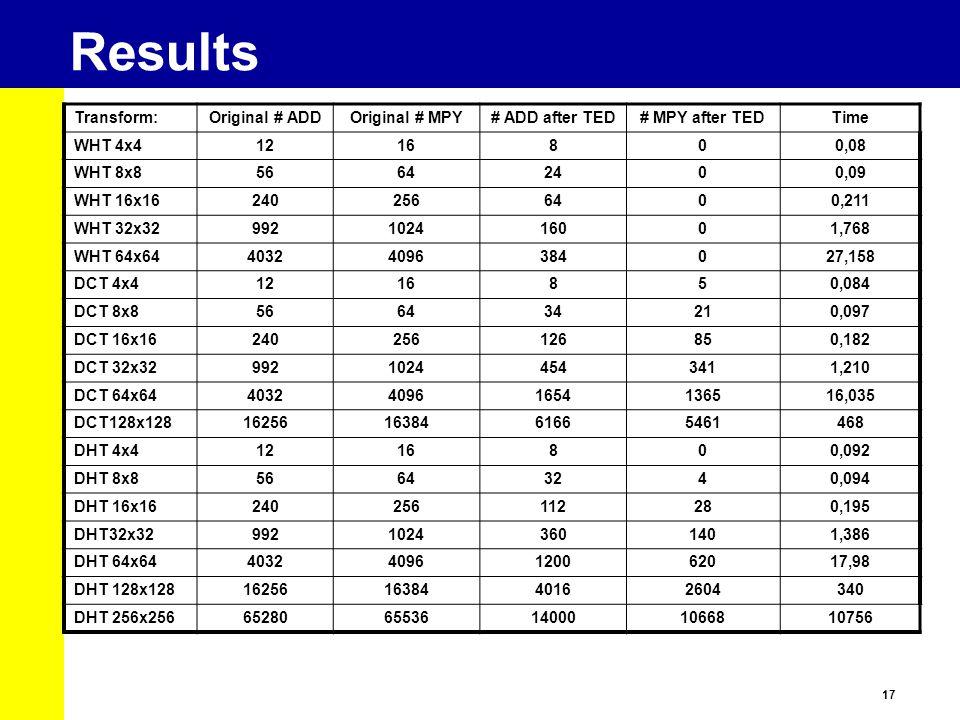 17 Results Transform:Original # ADDOriginal # MPY# ADD after TED# MPY after TEDTime WHT 4x41216800,08 WHT 8x856642400,09 WHT 16x162402566400,211 WHT 3