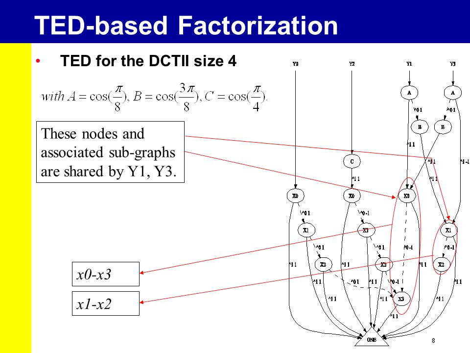 8 TED-based Factorization TED for the DCTII size 4 These nodes and associated sub-graphs are shared by Y1, Y3. x0-x3 x1-x2