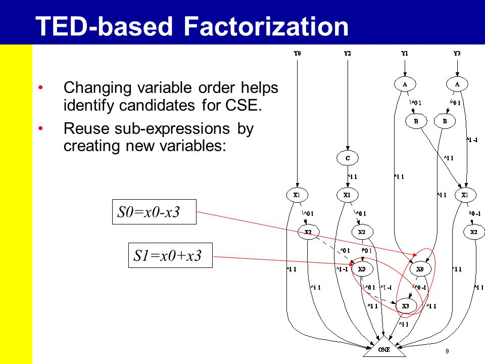 10 TED-based Factorization S2=x1-x2 S3=x1+x2 Continue with next substitutions: