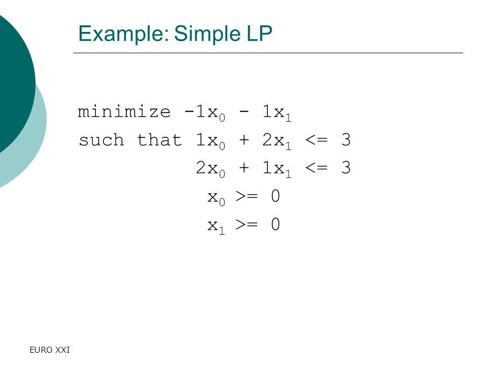 EURO XXI Example: Simple LP minimize -1x 0 - 1x 1 such that 1x 0 + 2x 1 <= 3 2x 0 + 1x 1 <= 3 x 0 >= 0 x 1 >= 0