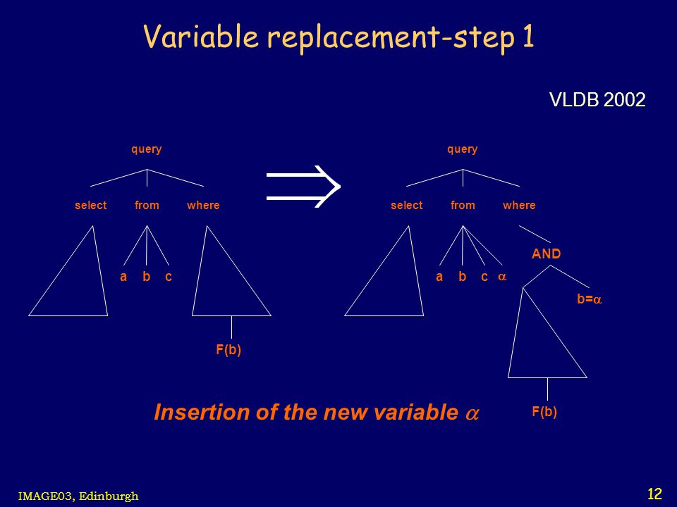 12 IMAGE03, Edinburgh Variable replacement-step 1 query wherefromselect abc F(b) query wherefromselect abc F(b)  AND b=  Insertion of the new variable  VLDB 2002