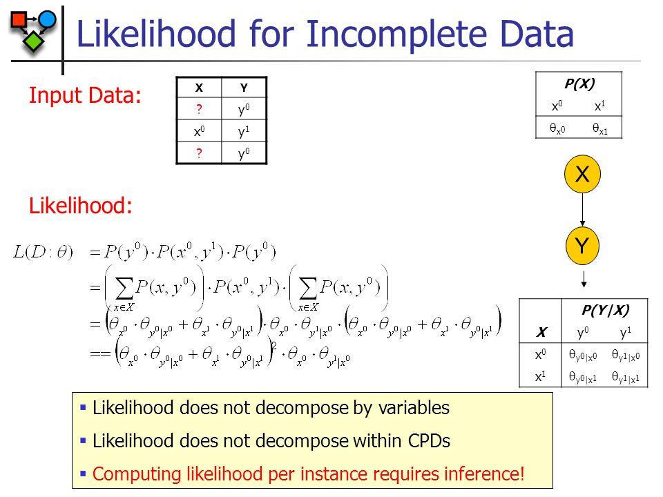 Likelihood for Incomplete Data P(Y|X) Xy0y0 y1y1 x0x0  y 0 |x 0  y 1 |x 0 x1x1  y 0 |x 1  y 1 |x 1 X Y XY ?y0y0 x0x0 y1y1 ?y0y0 P(X) x0x0 x1x1 x0