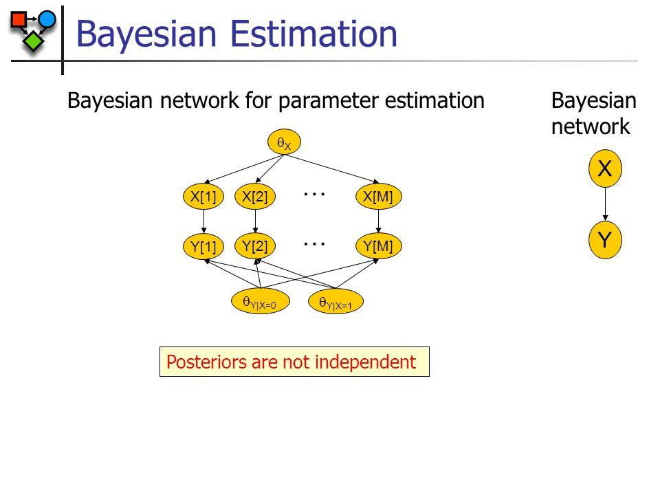 Bayesian Estimation XX X[1] X[M]X[2] … X Y Bayesian network Bayesian network for parameter estimation Y[1] Y[M]Y[2] …  Y|X=0  Y|X=1 Posteriors are