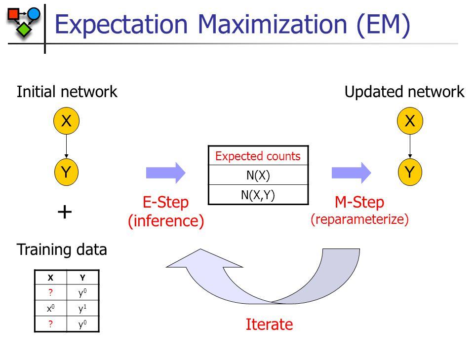 Expectation Maximization (EM) X Y XY ?y0y0 x0x0 y1y1 ?y0y0 Training data Initial network + E-Step (inference) Expected counts N(X) N(X,Y) M-Step (repa
