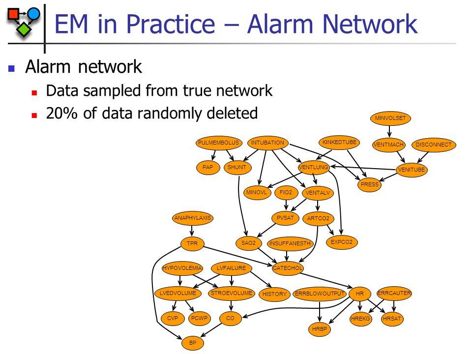 EM in Practice – Alarm Network PCWP CO HRBP HREKG HRSAT ERRCAUTER HR HISTORY CATECHOL SAO2 EXPCO2 ARTCO2 VENTALV VENTLUNG VENITUBE DISCONNECT MINVOLSE