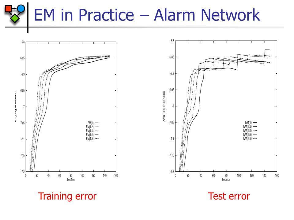 EM in Practice – Alarm Network Training errorTest error