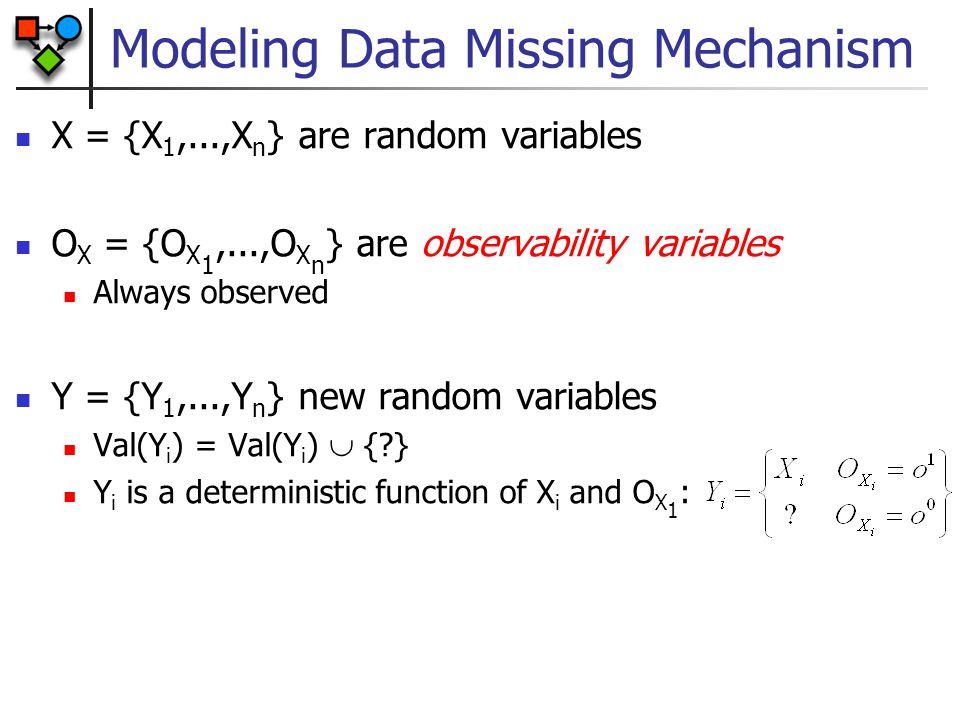 Modeling Data Missing Mechanism X = {X 1,...,X n } are random variables O X = {O X 1,...,O X n } are observability variables Always observed Y = {Y 1,