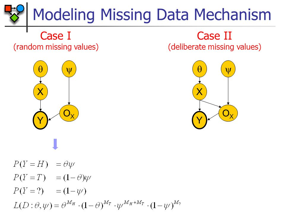 Modeling Missing Data Mechanism  X  OXOX Case I (random missing values)  X  OXOX Case II (deliberate missing values) Y Y