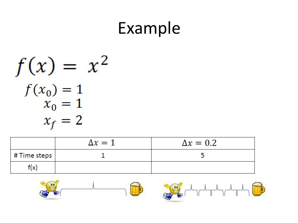 Example # Time steps15 f(x)