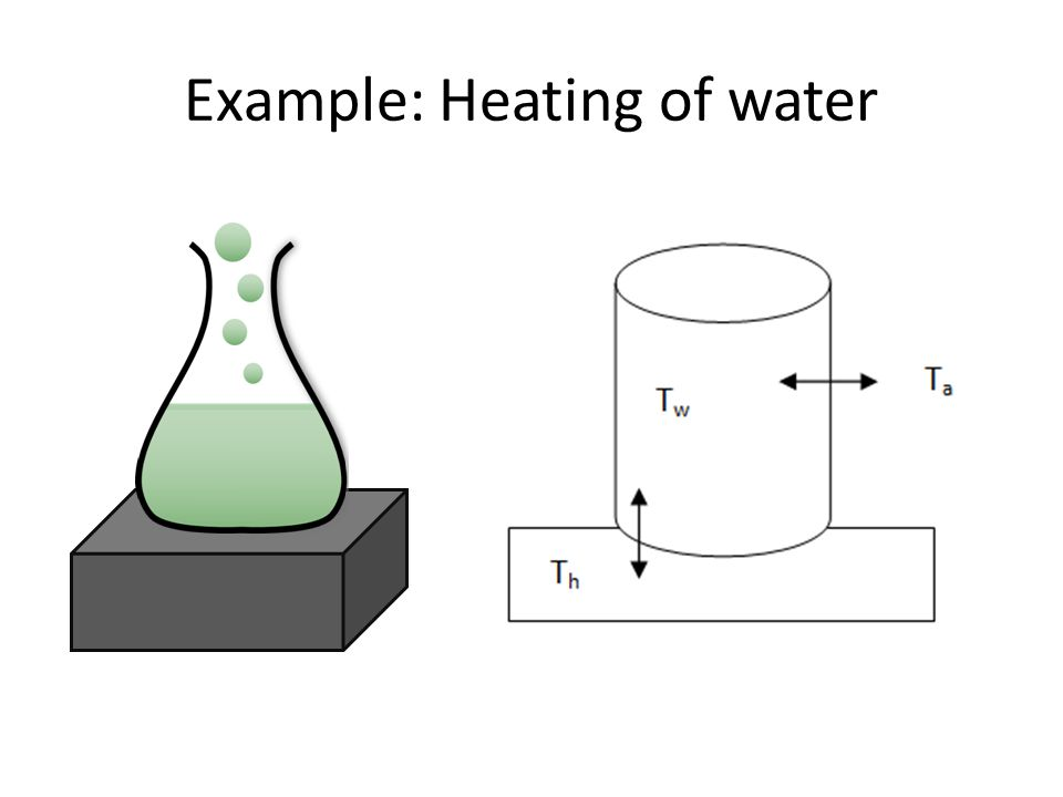 Example: Heating of water
