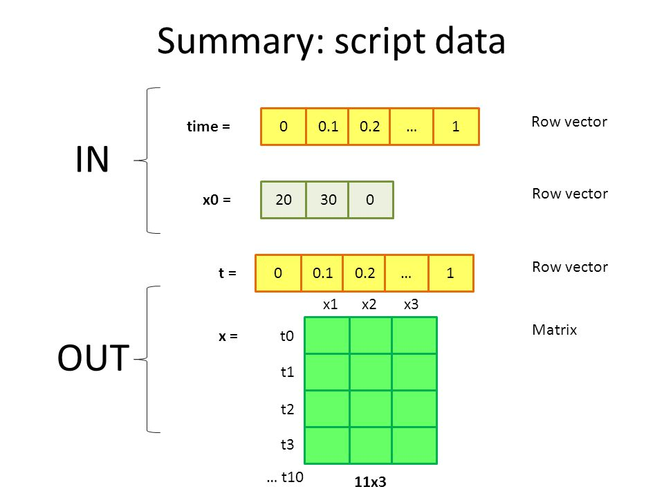 Summary: script data 20 x0 = 3000 time = 0.10.2…1 IN OUT x = 11x3 x1x2x3 t0 t1 t2 t3 … t10 0 t = 0.10.2…1 Row vector Matrix Row vector