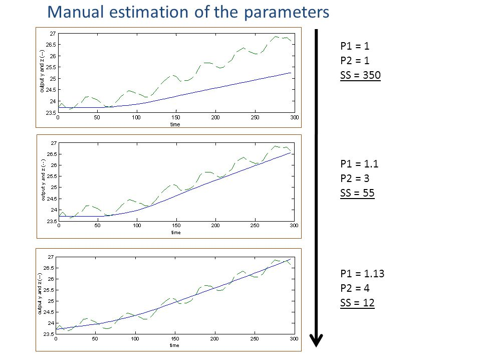 P1 = 1 P2 = 1 SS = 350 P1 = 1.1 P2 = 3 SS = 55 P1 = 1.13 P2 = 4 SS = 12 Manual estimation of the parameters