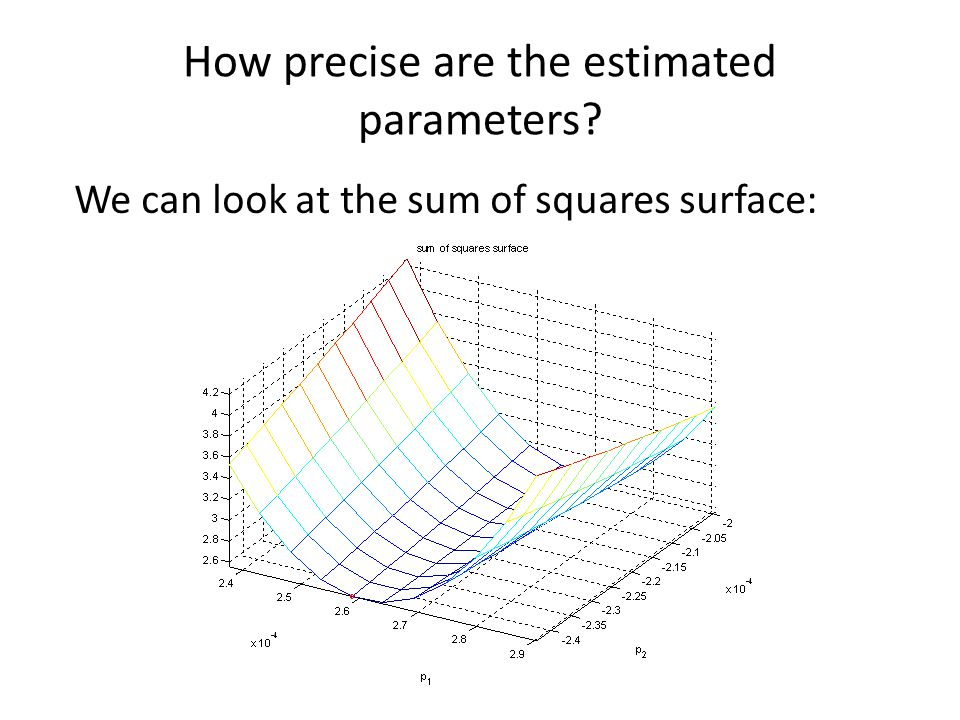 How precise are the estimated parameters? We can look at the sum of squares surface: