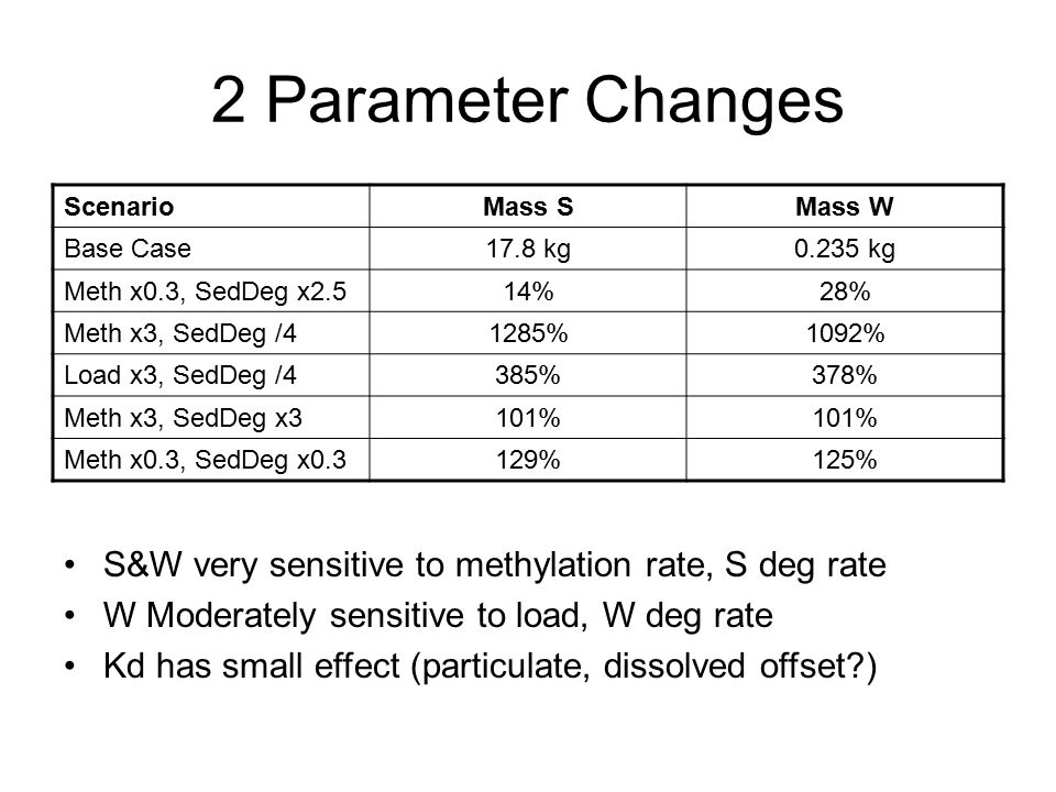 2 Parameter Changes ScenarioMass SMass W Base Case17.8 kg0.235 kg Meth x0.3, SedDeg x2.514%28% Meth x3, SedDeg /41285%1092% Load x3, SedDeg /4385%378% Meth x3, SedDeg x3101% Meth x0.3, SedDeg x0.3129%125% S&W very sensitive to methylation rate, S deg rate W Moderately sensitive to load, W deg rate Kd has small effect (particulate, dissolved offset )
