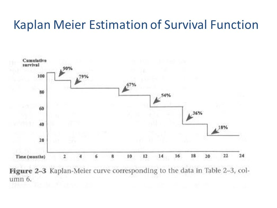 Kaplan Meier Estimation of Survival Function