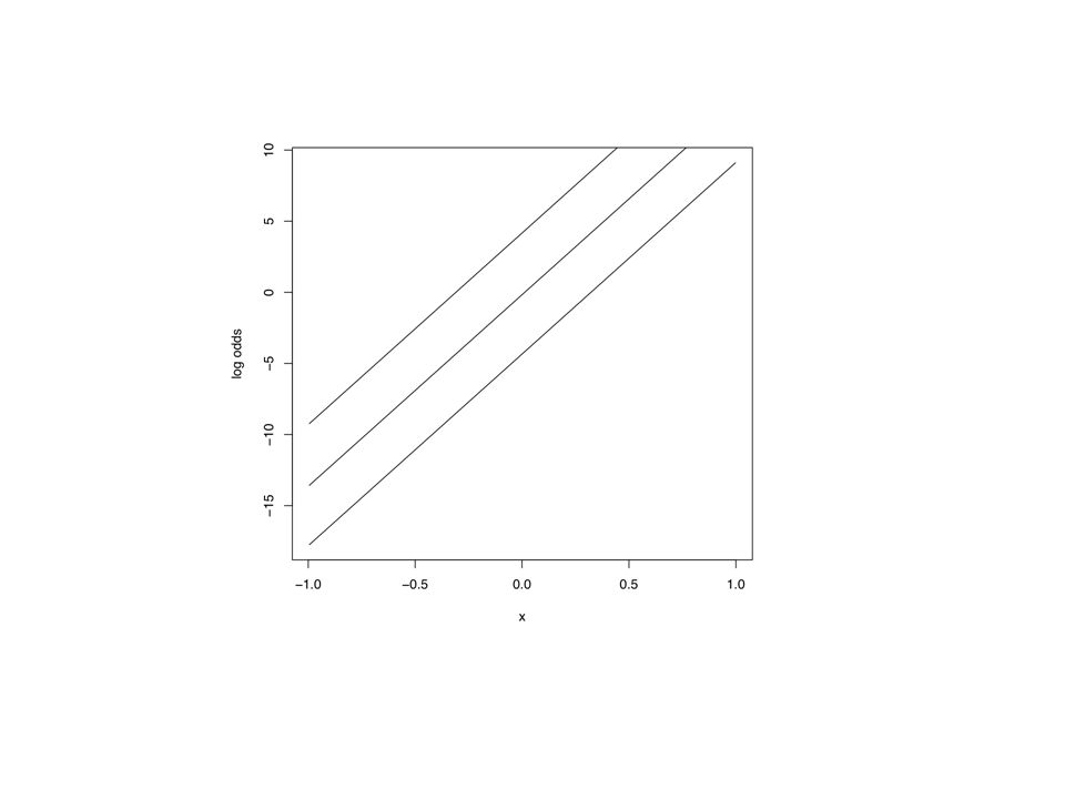 Regression standardization E[ Y | X=x, Z=z] different values of Z correspond to different strata in which you may consider the Y~X association You can define a overall measure of the Y~X association by taking a weighted average over the different strata or levels of Z resulting in a marginal or population averaged effect: E W [Y | X=x] = Σ {z in Z} ( w(z) * E[Y | X=x, Z=z] ) Different choices for weights w(z): w(z) = proportion of Z=z in source population...