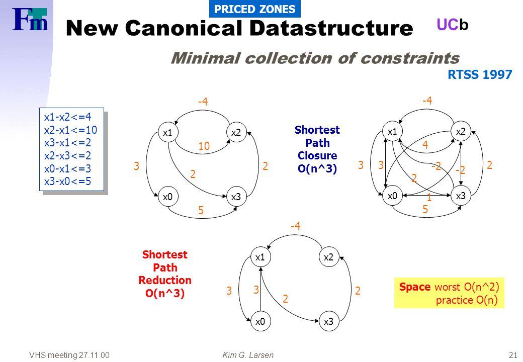VHS meeting 27.11.00Kim G. Larsen UCb 21 New Canonical Datastructure Minimal collection of constraints x1-x2<=4 x2-x1<=10 x3-x1<=2 x2-x3<=2 x0-x1<=3 x