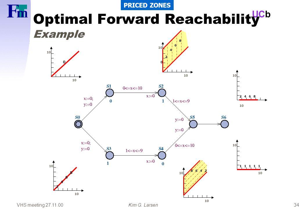 VHS meeting 27.11.00Kim G. Larsen UCb 34 Optimal Forward Reachability Example PRICED ZONES 10 0 0 2 4 6 8 2468 2 4 6 8 4682 11111