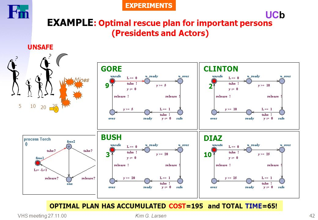 VHS meeting 27.11.00Kim G. Larsen UCb 42 EXAMPLE : Optimal rescue plan for important persons (Presidents and Actors) UNSAFE SAFE 510 20 25 Mines GOREC