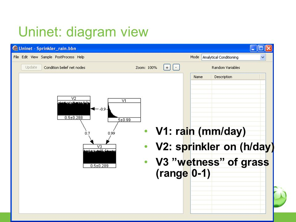 Uninet: diagram view V1: rain (mm/day) V2: sprinkler on (h/day) V3 wetness of grass (range 0-1)