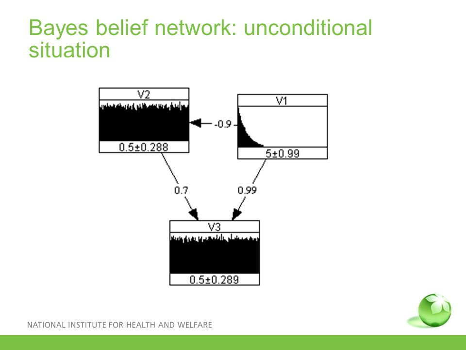 Bayes belief network: unconditional situation