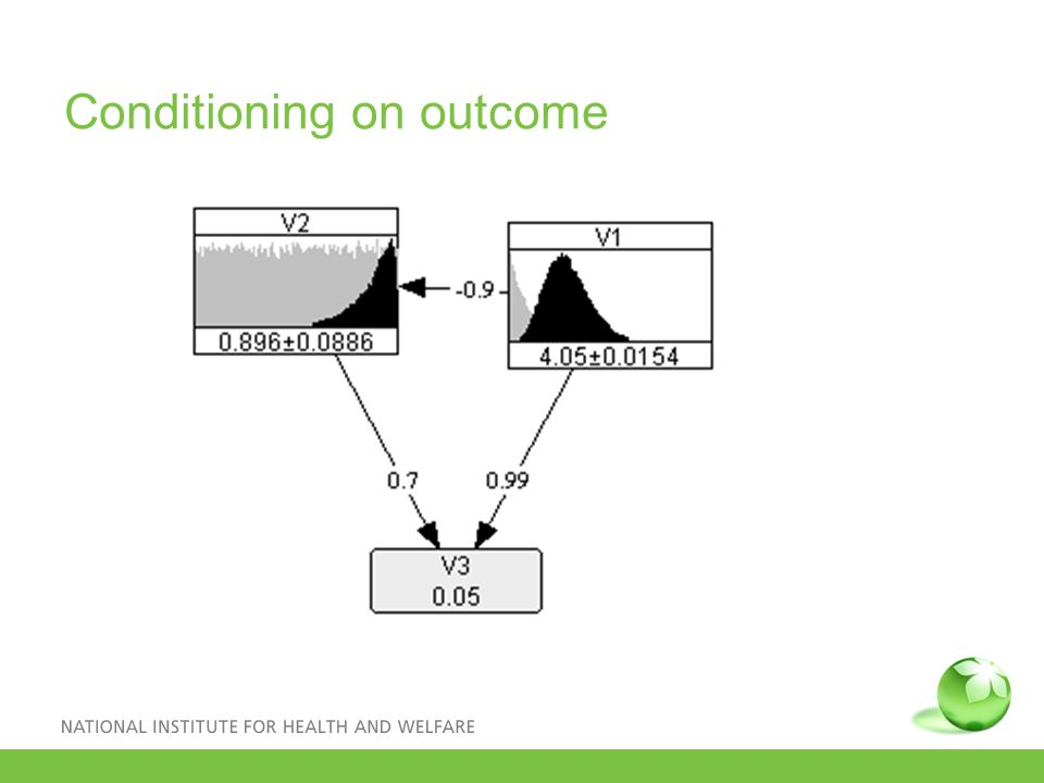 Conditioning on outcome