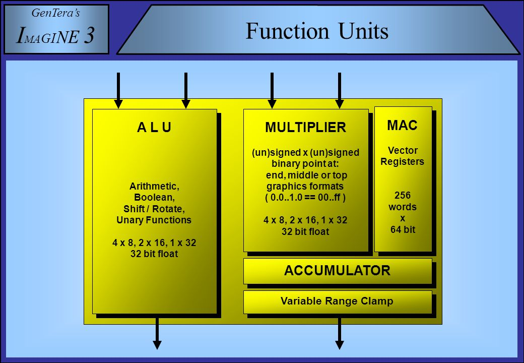 GenTera's I M A G I N E 3 Function Units A L U Arithmetic, Boolean, Shift / Rotate, Unary Functions 4 x 8, 2 x 16, 1 x 32 32 bit float A L U Arithmetic, Boolean, Shift / Rotate, Unary Functions 4 x 8, 2 x 16, 1 x 32 32 bit float MULTIPLIER (un)signed x (un)signed binary point at: end, middle or top graphics formats ( 0.0..1.0 == 00..ff ) 4 x 8, 2 x 16, 1 x 32 32 bit float MULTIPLIER (un)signed x (un)signed binary point at: end, middle or top graphics formats ( 0.0..1.0 == 00..ff ) 4 x 8, 2 x 16, 1 x 32 32 bit float MAC Vector Registers 256 words x 64 bit MAC Vector Registers 256 words x 64 bit ACCUMULATOR Variable Range Clamp