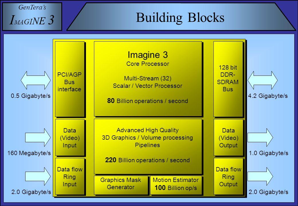 GenTera's I M A G I N E 3 Instruction Word 484440 24 36 32 28 B0 A0 Data read ports instruction fields memory port 000 01register size 10control register size 00Be 31 16 bit imm.