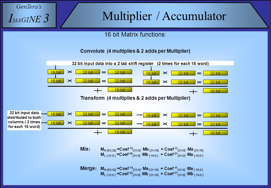 GenTera's I M A G I N E 3 Multiplier / Accumulator 16 bit Matrix functions: Convolute (4 multiplies & 2 adds per Multiplier) Transform (4 multiplies & 2 adds per Multiplier) 32 bit input data into a 2 tab shift register (2 times for each 16 word) 16 bit 32 bit 16 bit 32 bit 16 bit 32 bit 16 bit 32 bit 32 bit input data distributed to both columns ( 2 times for each 16 word) 16 bit 32 bit 16 bit 32 bit 16 bit 32 bit 16 bit 32 bit Mix : M H [63:32] =Coef 10 [31:0].