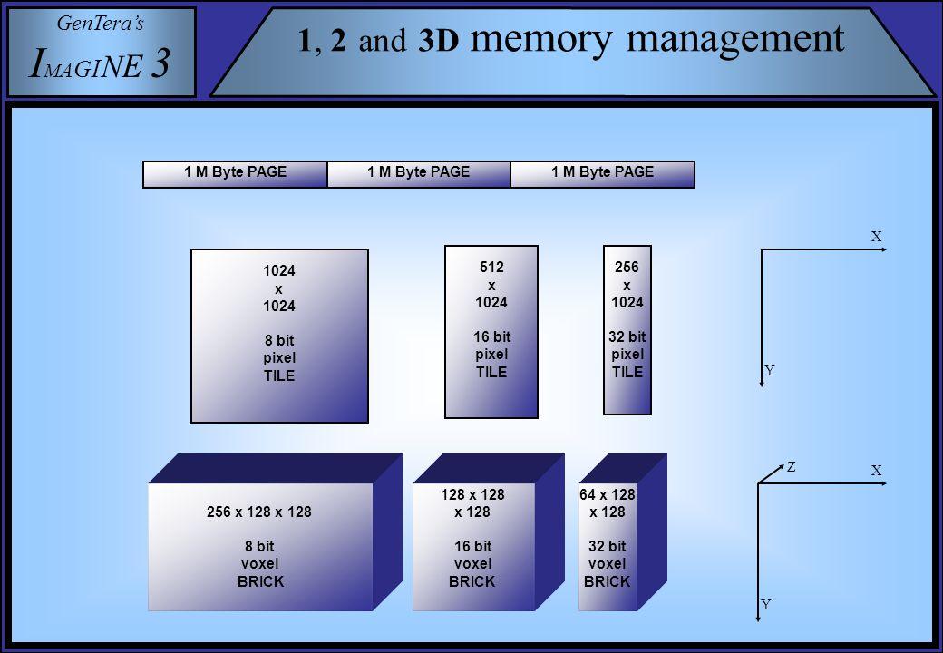 GenTera's I M A G I N E 3 1, 2 and 3D memory management 1 M Byte PAGE 1024 x 1024 8 bit pixel TILE 256 x 1024 32 bit pixel TILE 512 x 1024 16 bit pixel TILE X Y 128 x 128 x 128 16 bit voxel BRICK 256 x 128 x 128 8 bit voxel BRICK 64 x 128 x 128 32 bit voxel BRICK Y Z X