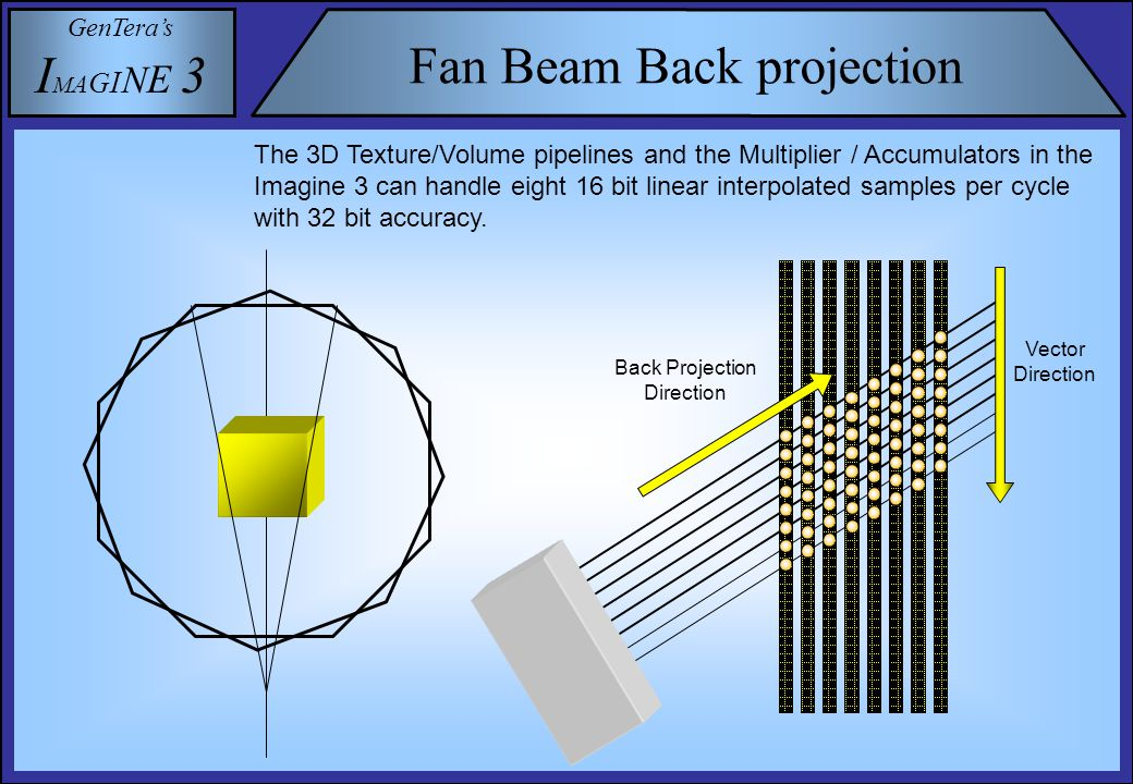 GenTera's I M A G I N E 3 Fan Beam Back projection The 3D Texture/Volume pipelines and the Multiplier / Accumulators in the Imagine 3 can handle eight 16 bit linear interpolated samples per cycle with 32 bit accuracy.