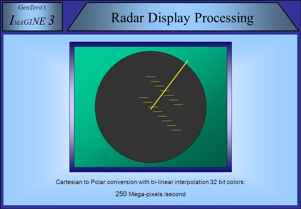 GenTera's I M A G I N E 3 Radar Display Processing Cartesian to Polar conversion with bi-linear interpolation 32 bit colors: 250 Mega-pixels /second