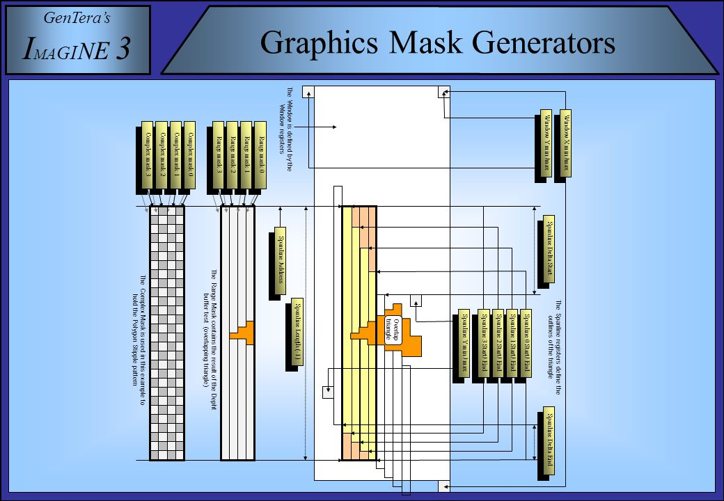GenTera's I M A G I N E 3 Graphics Mask Generators Spanline Address Overlap triangle Window X min /max Window Y min /max Spanline 0 Start/ End Spanline 1 Start/ End Spanline 2 Start/ End Spanline 3 Start/ End Spanline Delta Start Spanline Delta End Spanline Y min / max Spanline Length (-1) Range mask 0 Range mask 1 Range mask 2 Range mask 3 Complex mask 0 Complex mask 1 Complex mask 2 Complex mask 3 The Range Mask contains the result of the Depht buffer test (overlapping triangle) The Complex Mask is used in this example to hold the Polygon Stipple pattern The Spanline registers define the outlines of the triangle The Window is defined by the Window registers