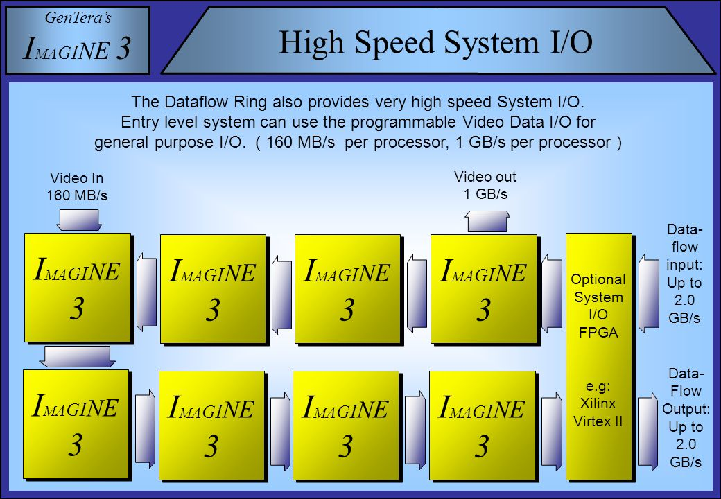 GenTera's I M A G I N E 3 High Speed System I/O The Dataflow Ring also provides very high speed System I/O.