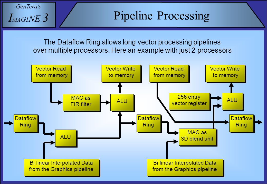 GenTera's I M A G I N E 3 Pipeline Processing The Dataflow Ring allows long vector processing pipelines over multiple processors.
