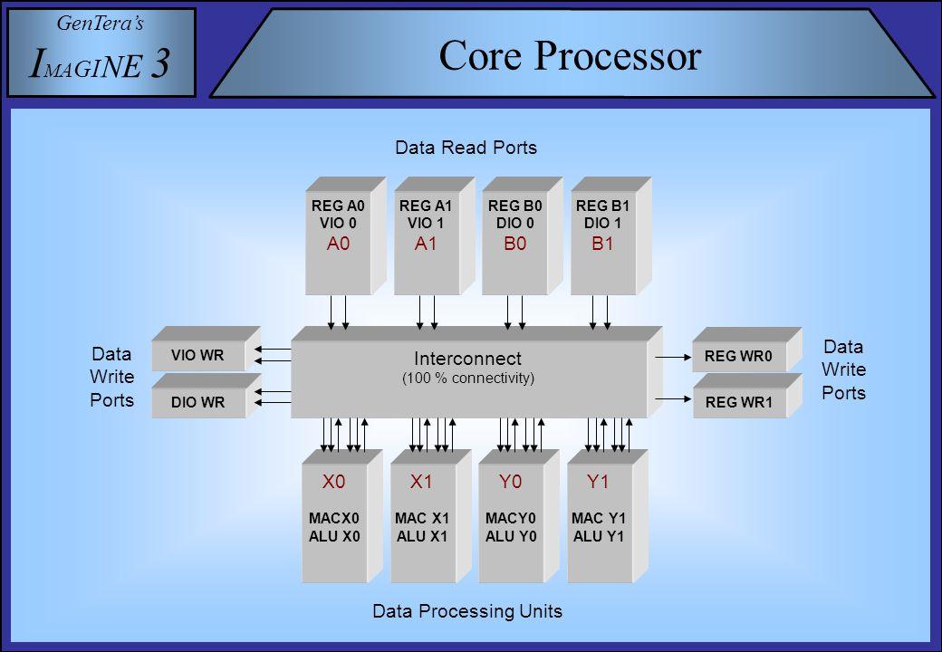 GenTera's I M A G I N E 3 Core Processor A1/0 DIO A0/1 I3D0 B0 MES0 B0 RING0 A0B0 REG X0 ALU Y0 ALU X0 MAC Y0 MAC B0/1 VIO 0 Control Register Busses SEQ Control reg bus 1 bits [63:32] Control reg bus 0 bits [31:0] bus interconnect I3D1 A1/0 MES1 B1 RING1 B1 REG A1B1 ALU X1 ALU Y1 MAC X1 MAC Y1 VIO 1 B1/0 MSK0 VAU 0 VAU 1 MSK1 MTAB EMI
